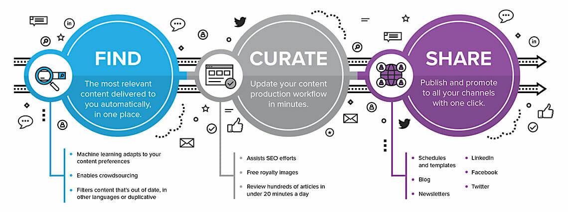 Curata simplify curation