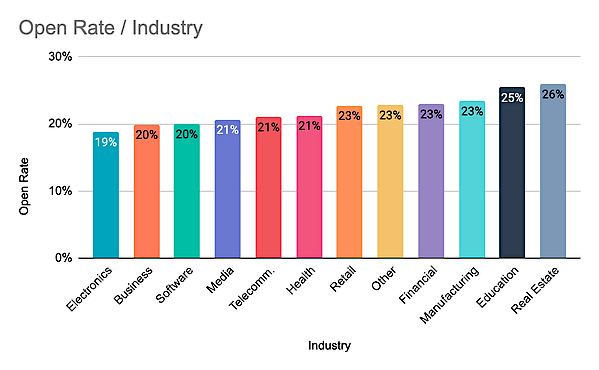 Email Open Rate by Industry