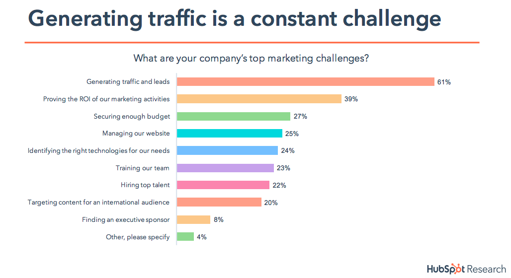 Generating traffic is a constant challenge