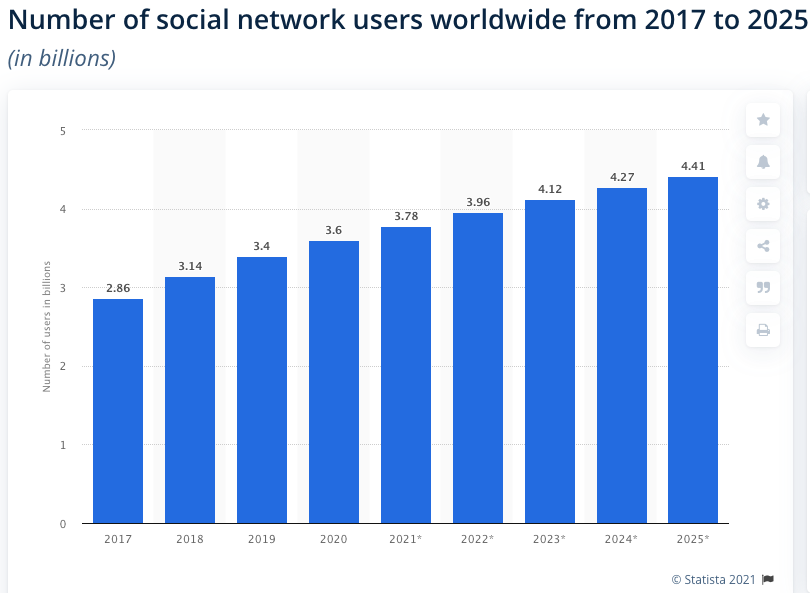 Number of social network users worldwide from 2017 to 2025 - Statista