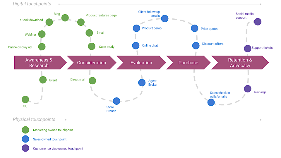 customer-journey-mapping-omnichannel-customer-experience
