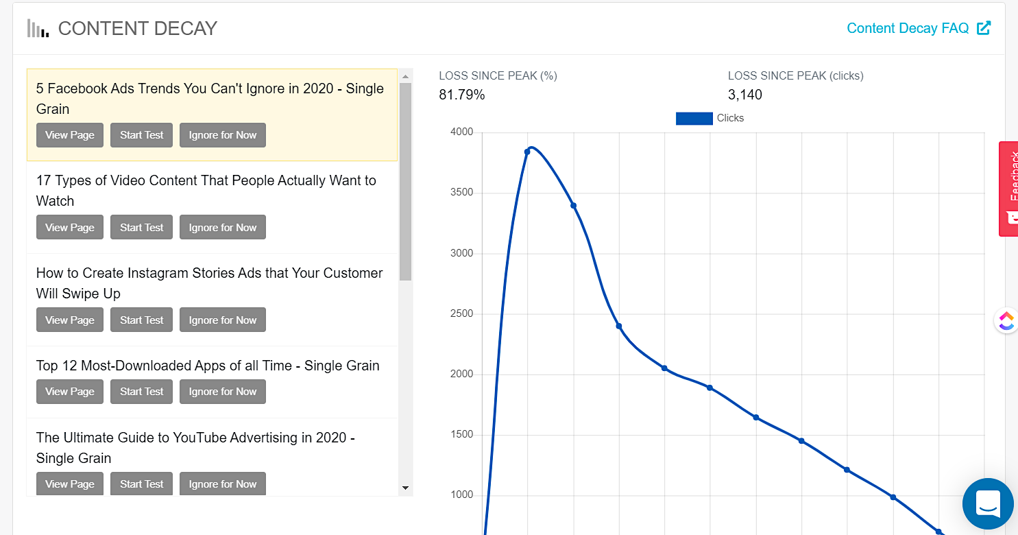 ClickFlow Content Decay tool - graph of declining ranking of different posts