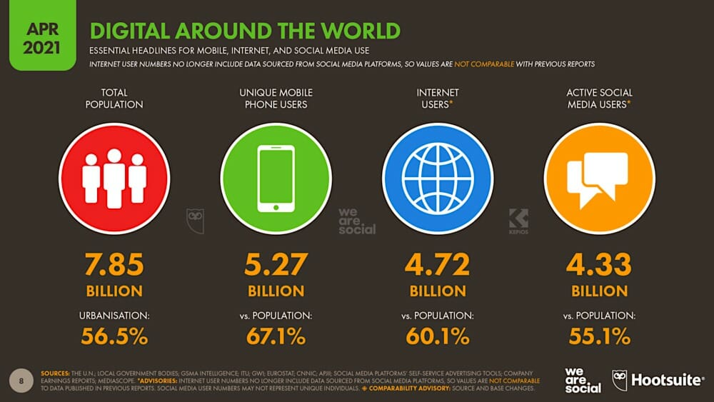 unique mobile users worldwide