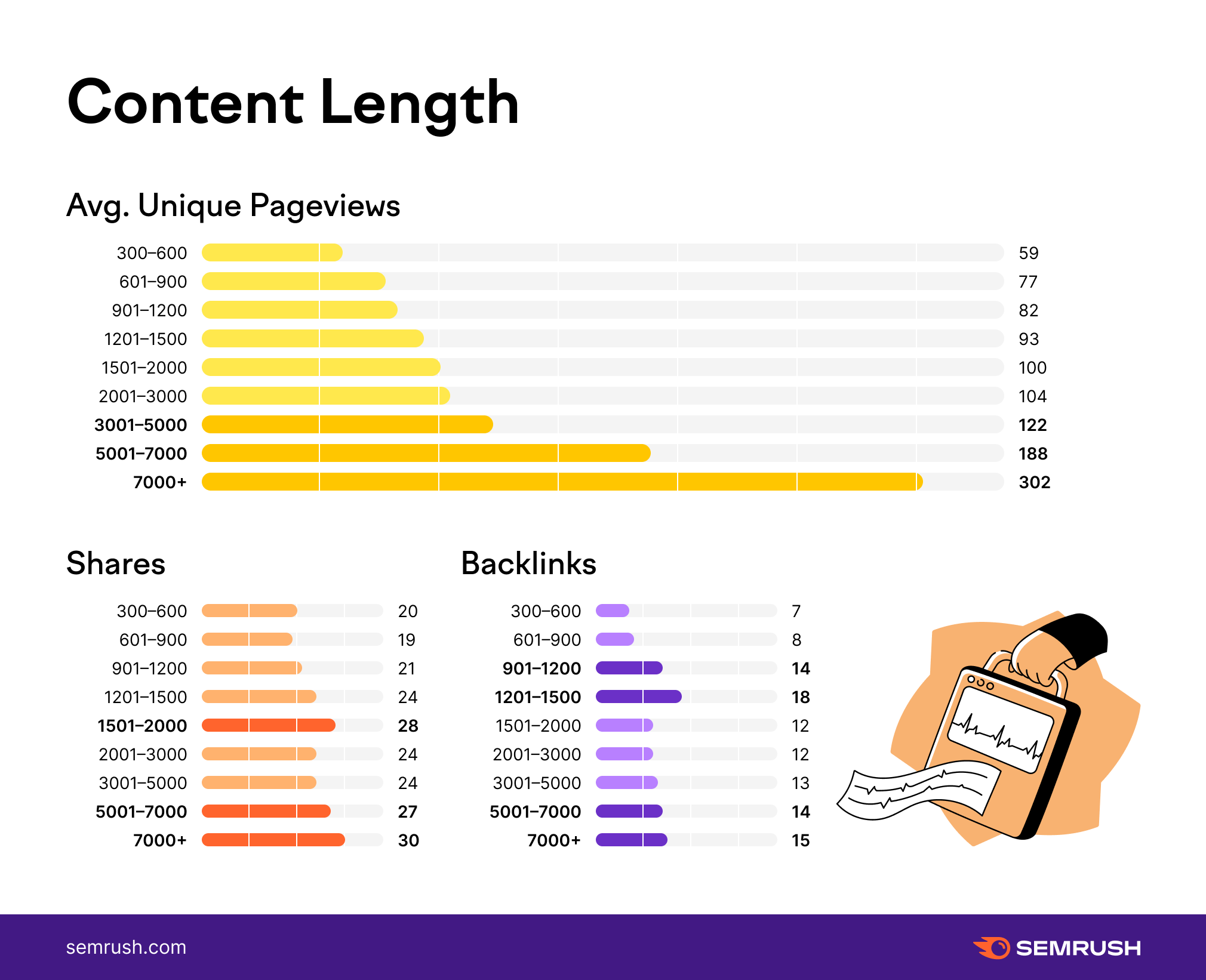 SEMrush study on Content-Length