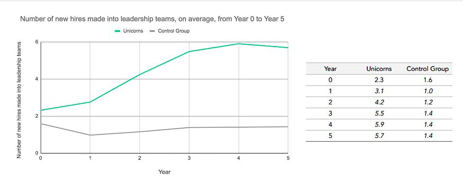 Unicorn hires graph