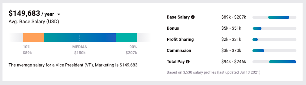 VP of Marketing Salary (Payscale)