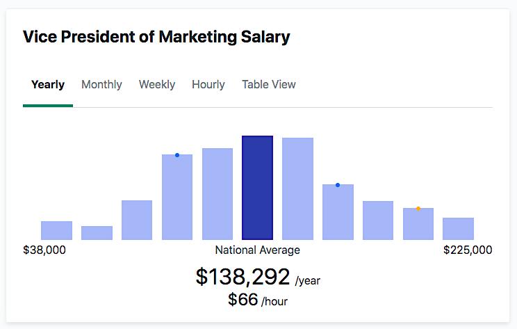 VP of Marketing Salary (ZipRecruiter)