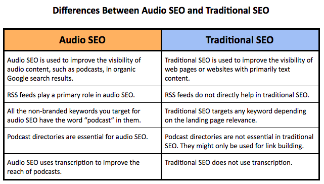 table listing the differences between audio seo and traditional seo
