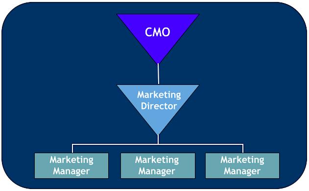 marketing roles chart