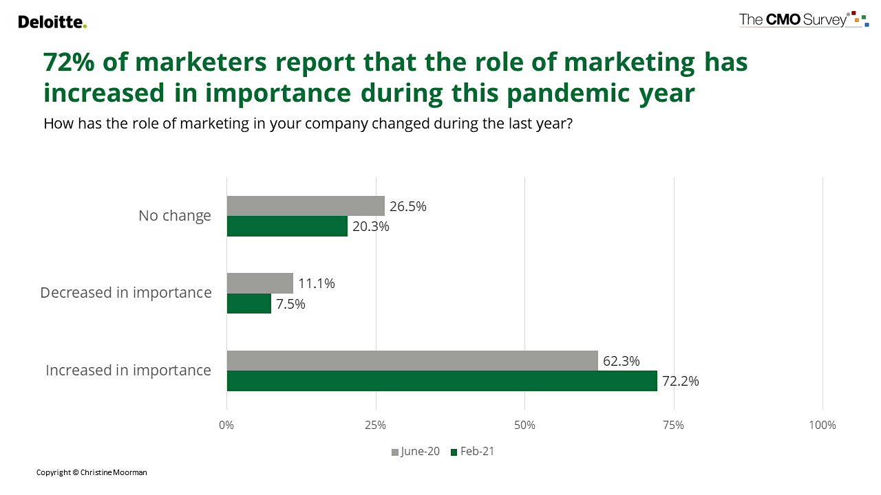 graph showing that the role of marketing has increased