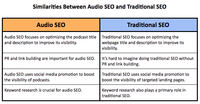 table listing the similarities between audio seo and traditional seo