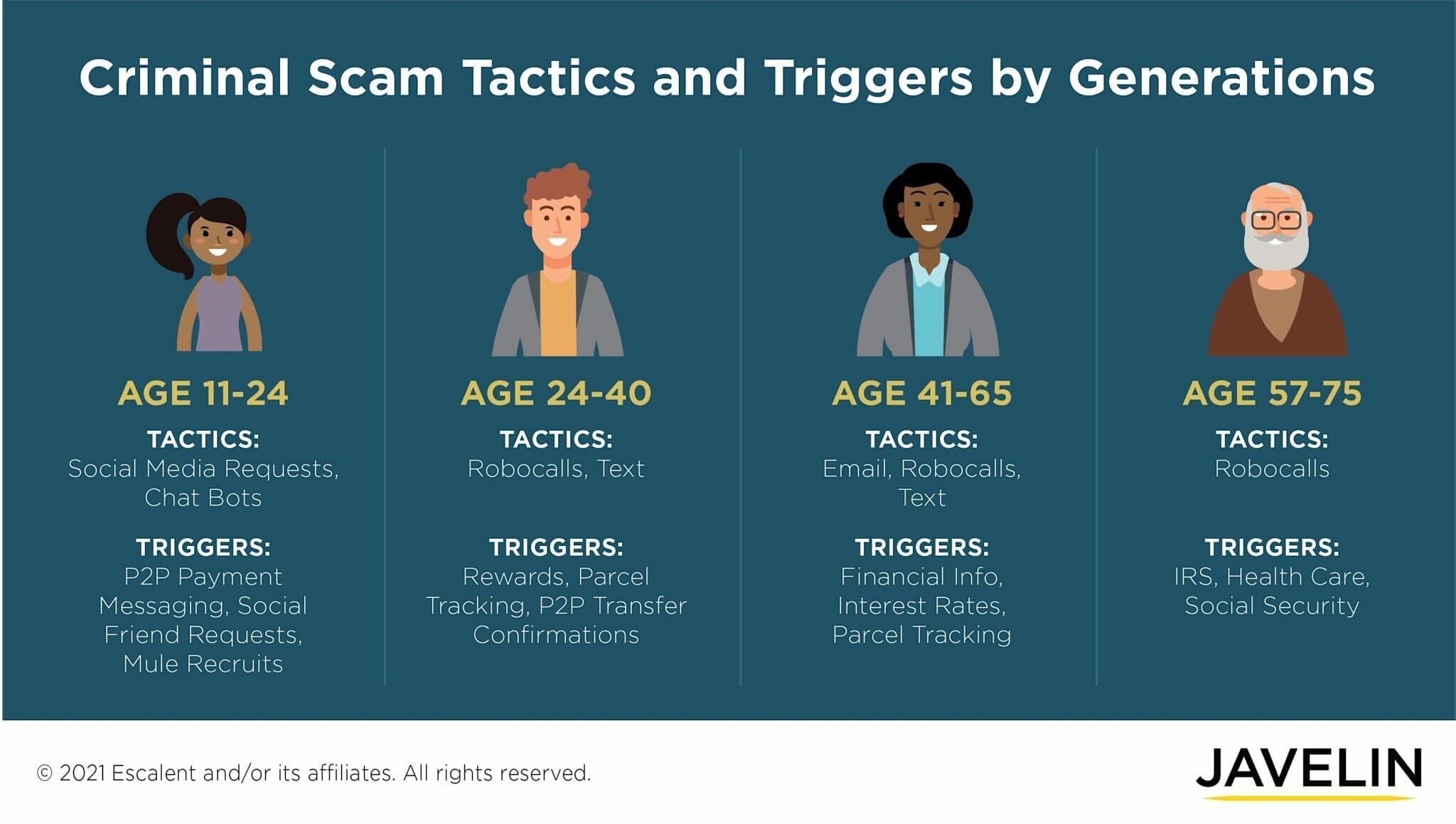 Criminal Scam Tactics by Age