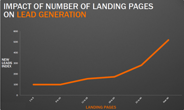 Number of Landing pages correlate with increased lead generation