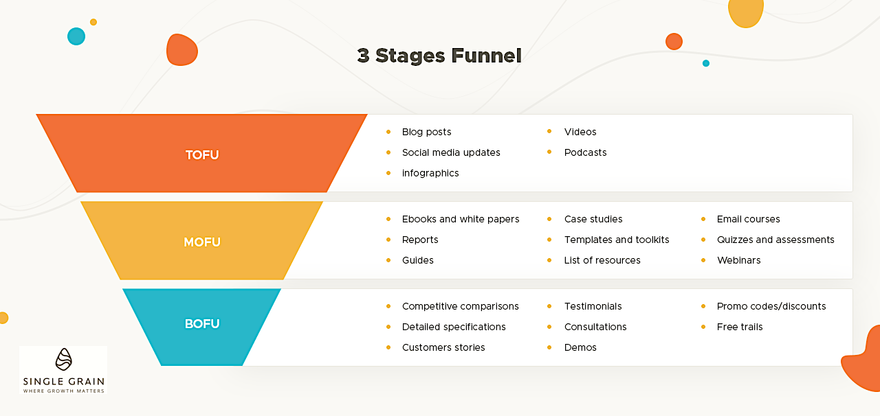 Marketing Funnel - content for 3 stages(2)