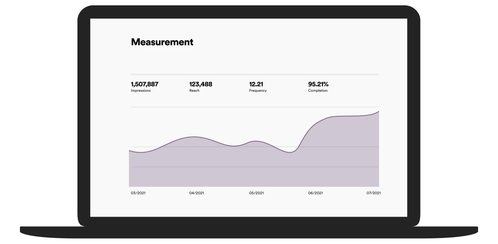 Spotify ads measurement