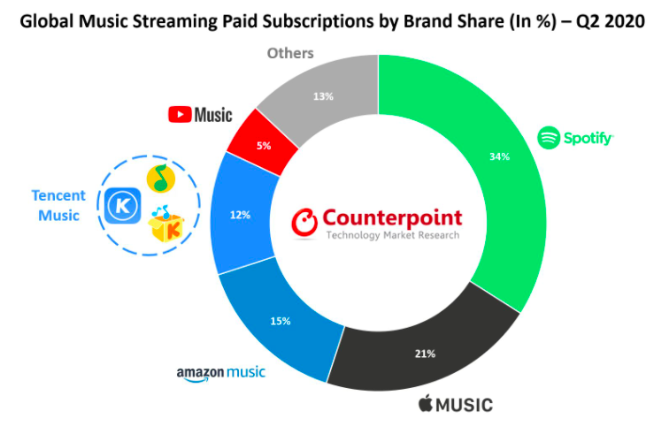Spotify largest market share in music streaming