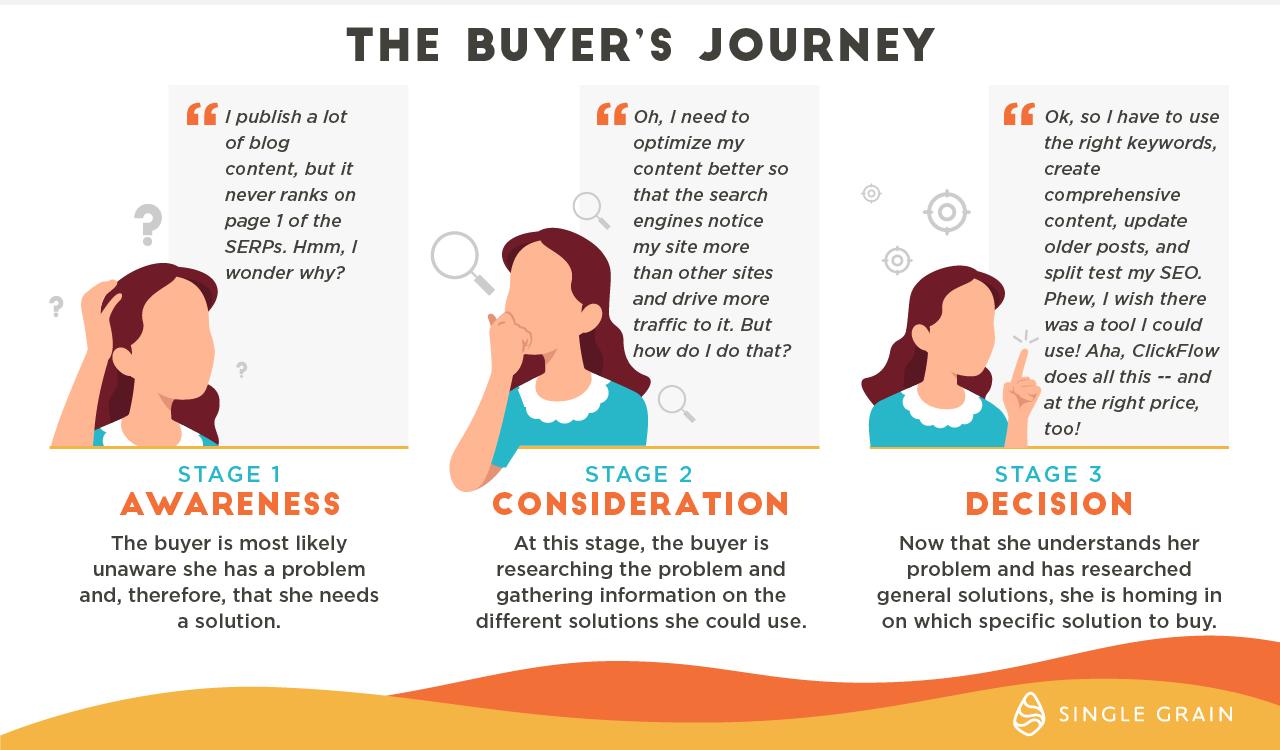 Buyer's-Journey (short)