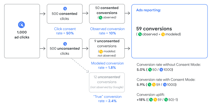 Google consent rates and modeled conversions