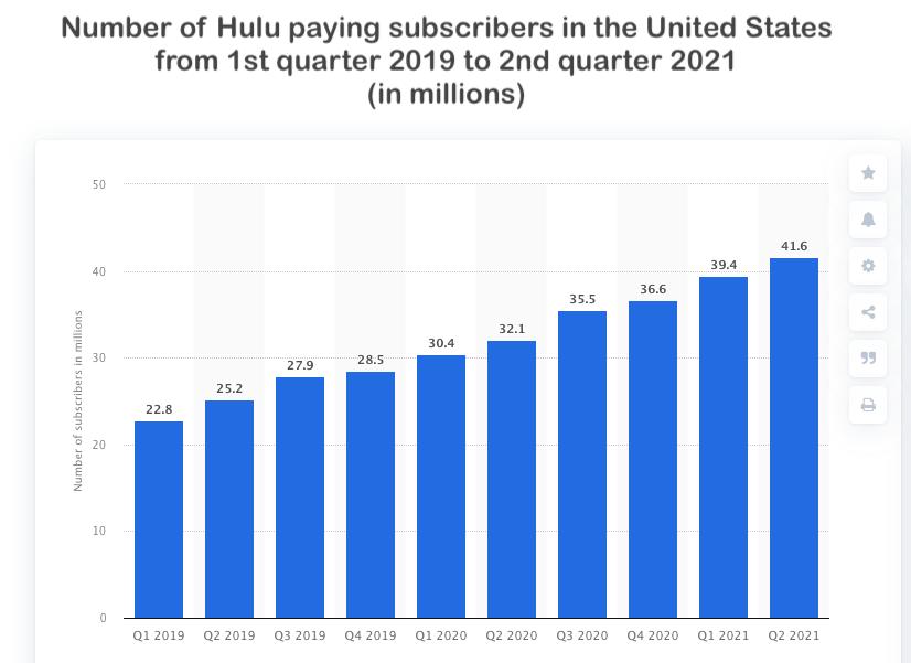 Hulu paying subscribers