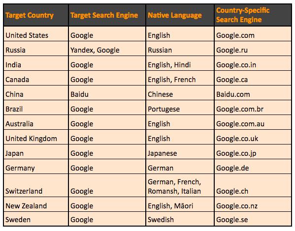 International SEO - Native Language