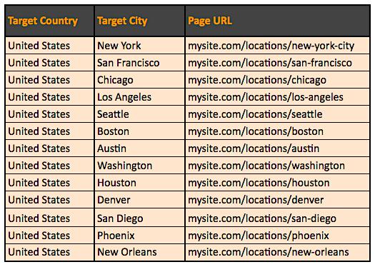 International SEO charts - page url