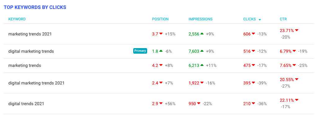 Keyword tracking & ranking