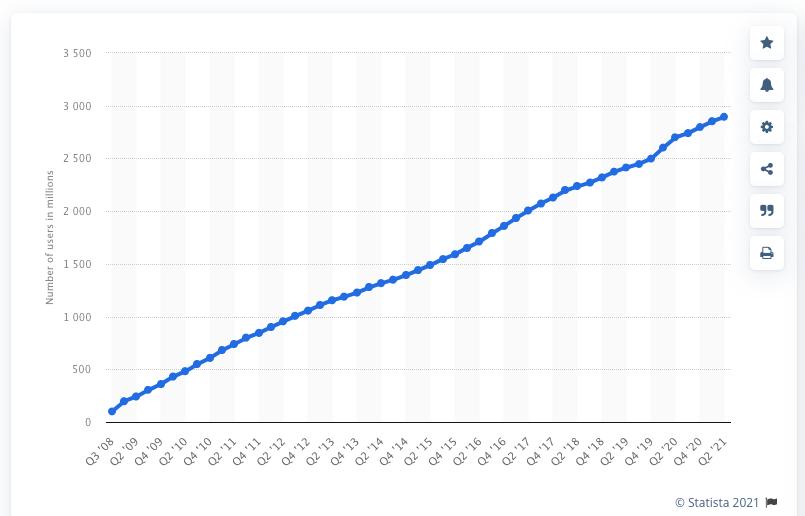 Active Facebook users worldwide