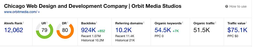 Orbit Media - Ahrefs numbers