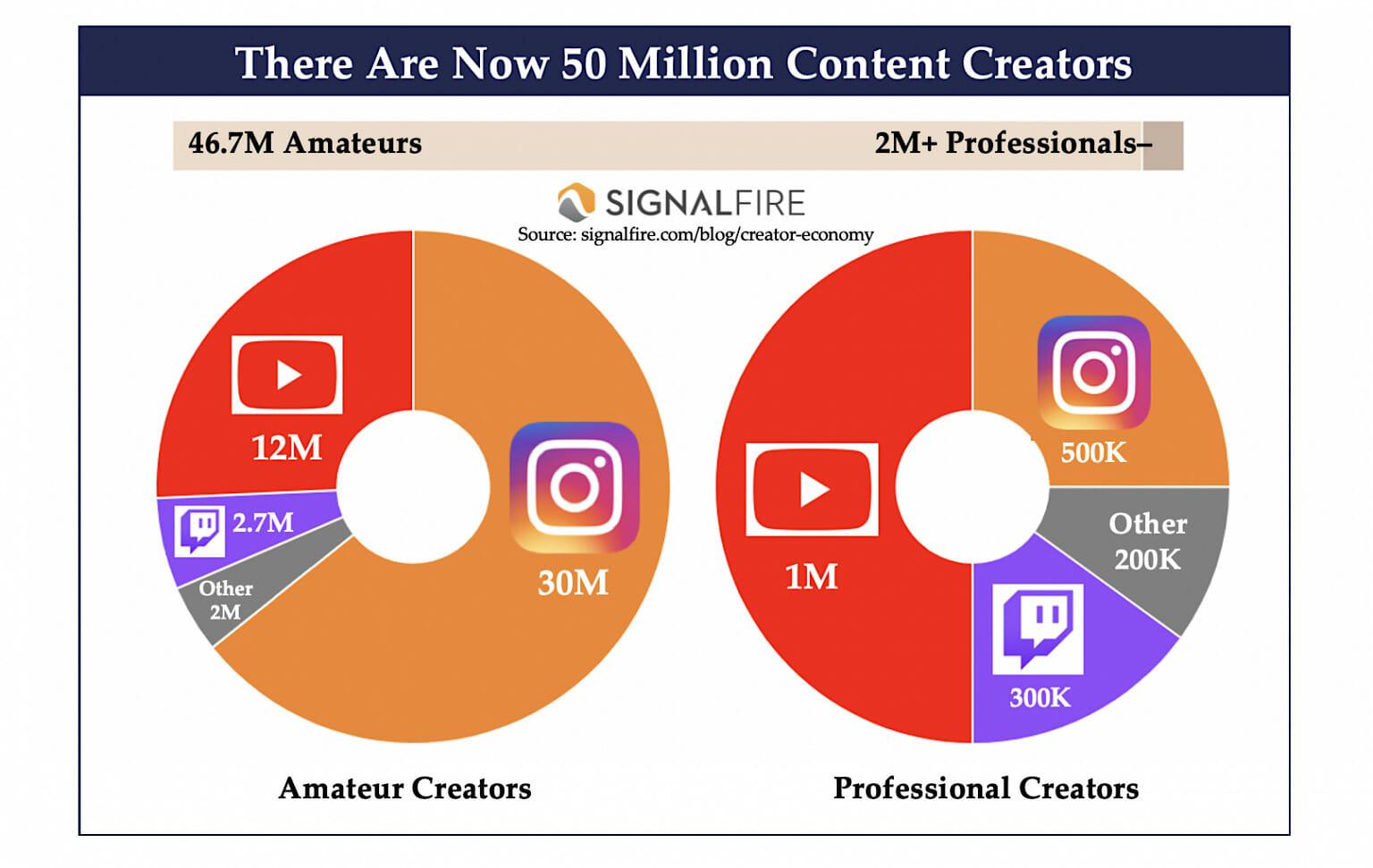 SignalFire-How-Many-Creators-Are-There - creator economy