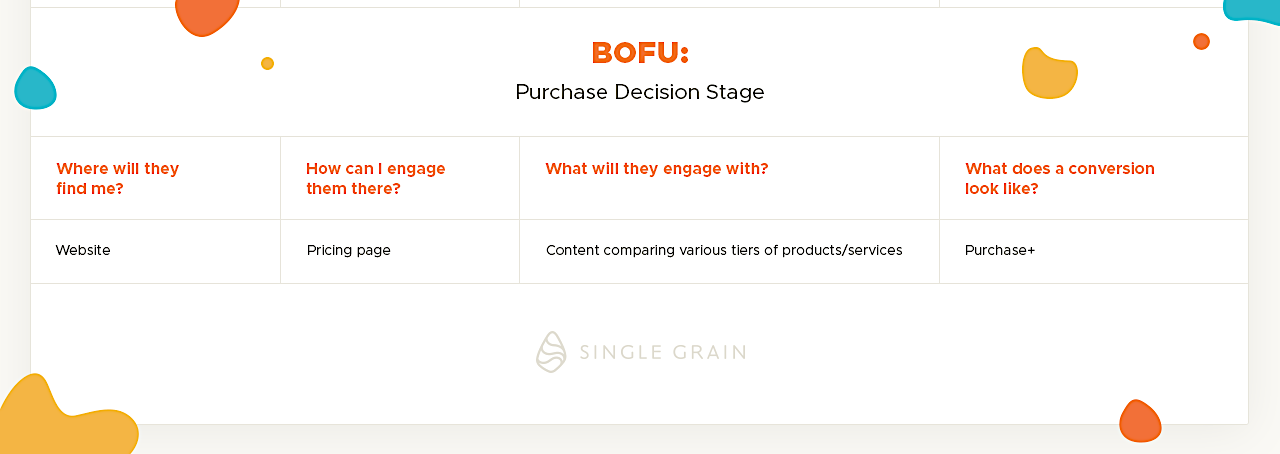 BOFU_ Purchase-Decision-Stage