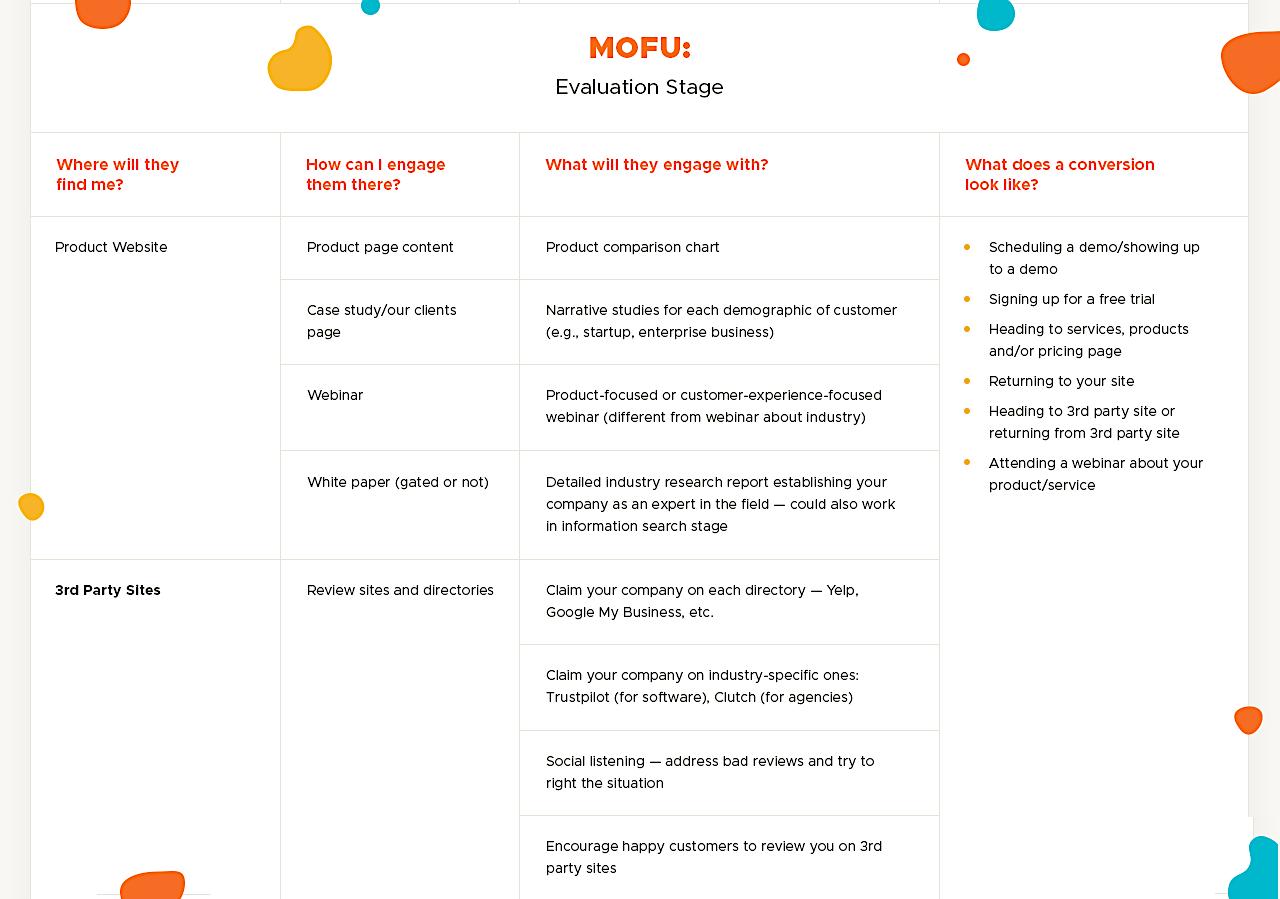 MOFU_ Evaluation-Stage