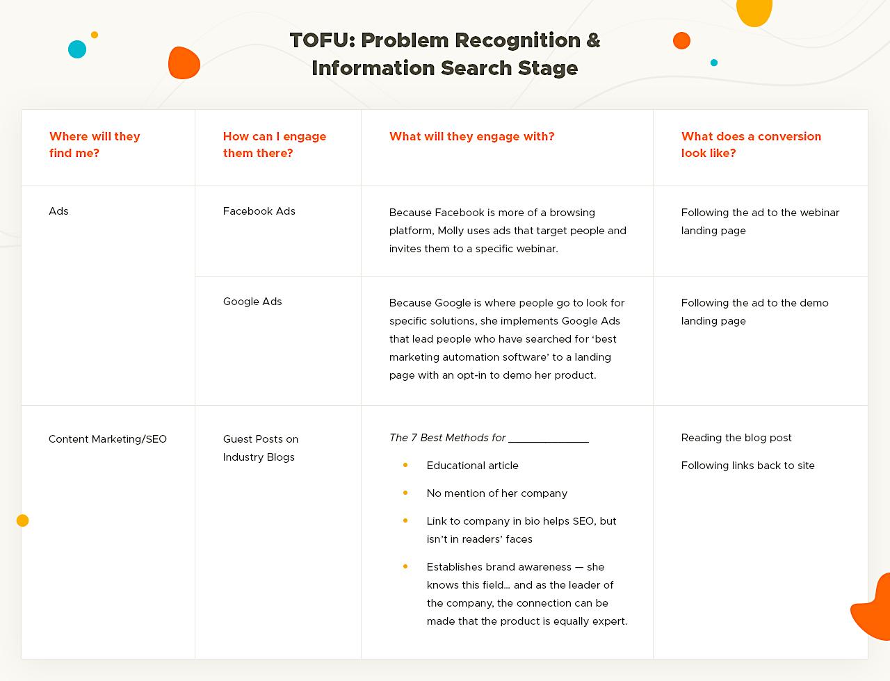 TOFU graphic