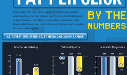 Pay Per Click (PPC) by the Numbers [Infographic]