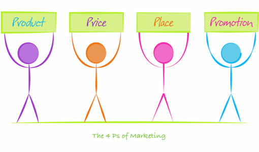 The 4 Ps of Marketing – Are They Still Relevant Today? (Price, Product, Promotion, Place)