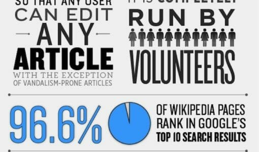 The State of Wikipedia [Infographic]
