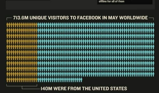 Facebook vs Google+ [Infographic]