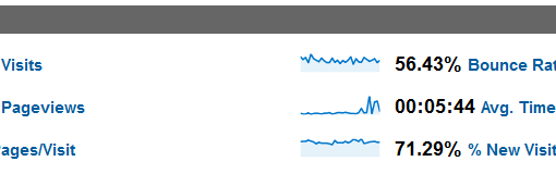 What to Do with Your Google Analytics Data